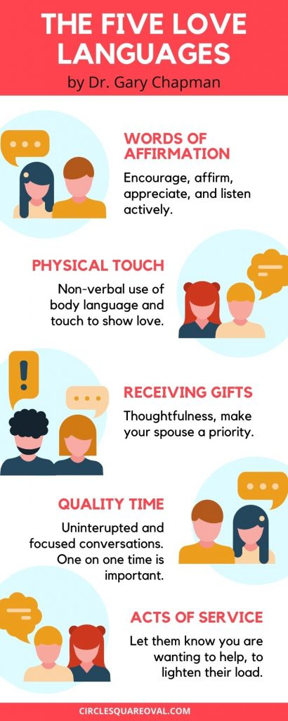 infographic describing the five love languages as developed by Dr. Gary Chapman